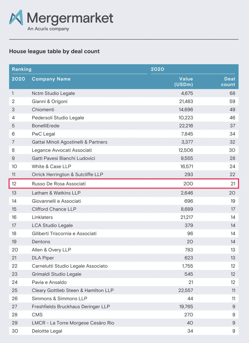 Russo De Rosa sets its leadership in the M&A and private equity market. Mergermarket statistics place the firm in 12th place for the number of transactions closed in 2020.