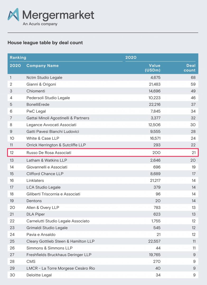 Russo De Rosa conferma la propria leadership nel mercato dell'M&A e del private equity. Le statistiche di Mergermarket posizionano il nostro Studio al 12° posto per numero di operazioni concluse nel 2020.